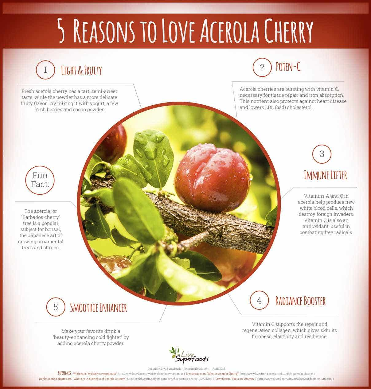 5 Reasons to Love Acerola Cherry