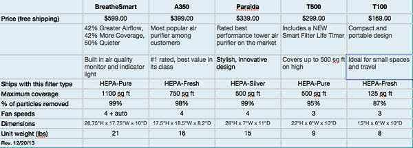 Alen Air Purifiers Comparison Chart