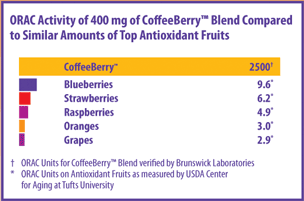 New Chapter CoffeeBerry ORAC chart