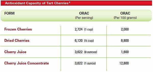 tart cherry orac chart